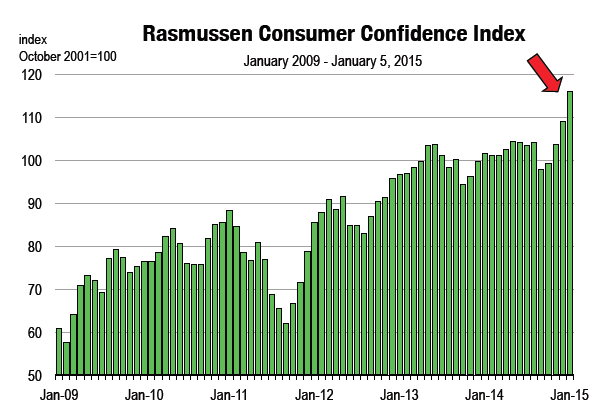 Rasmussen Consumer Confidence Index