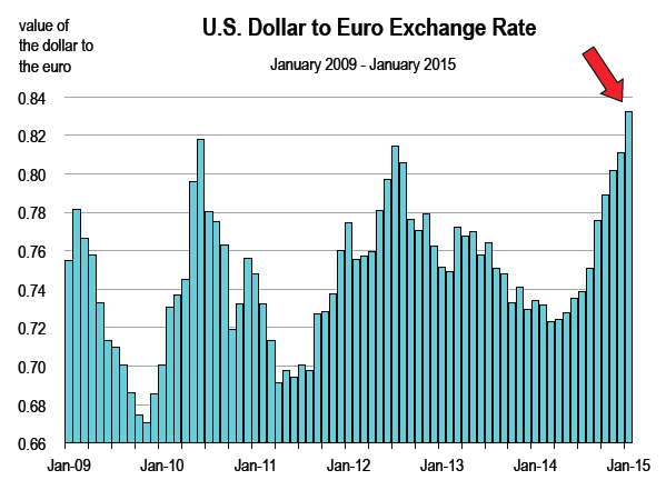 US-dollar-to-Euro-Exchange-rate