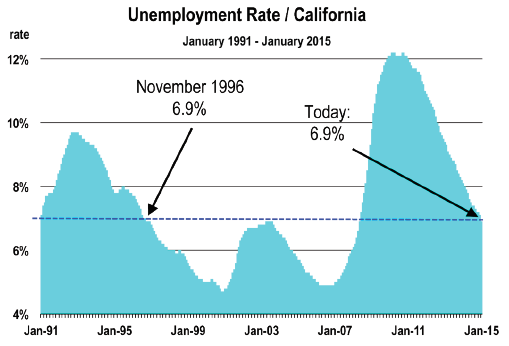 march-unemployment-graph