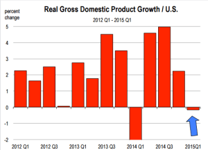 july-GDP