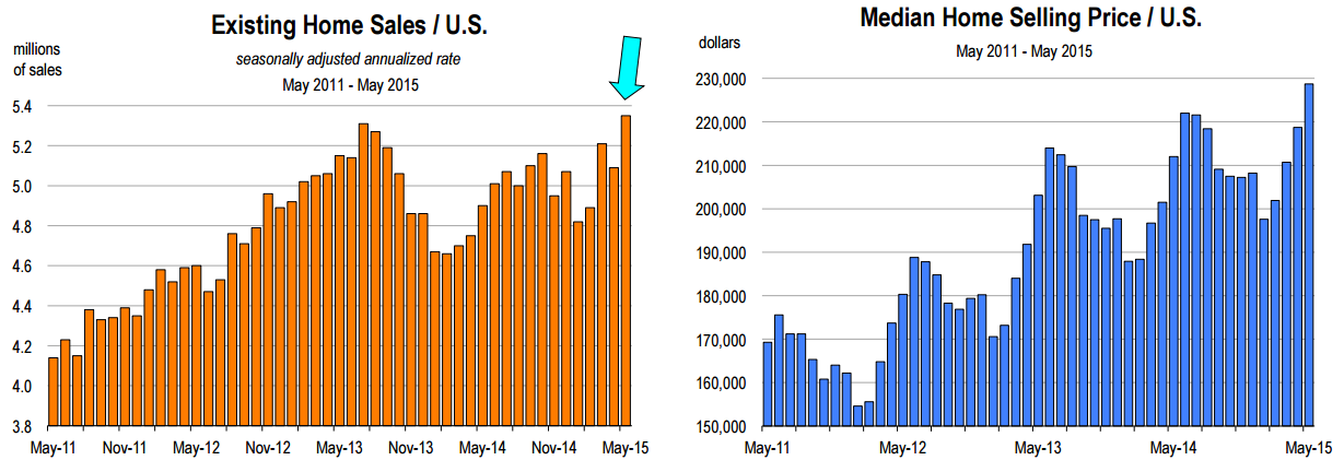 may-median-prices